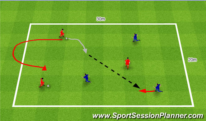 Football/Soccer Session Plan Drill (Colour): Passing and receiving on the move. Podania i przyjęcia piłki w ruchu.