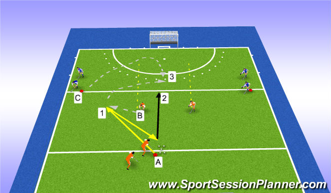 Hockey Session Plan Drill (Colour): 1v1 dynamic  receiving