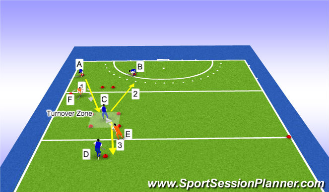 Hockey Session Plan Drill (Colour): Midfield Pocket