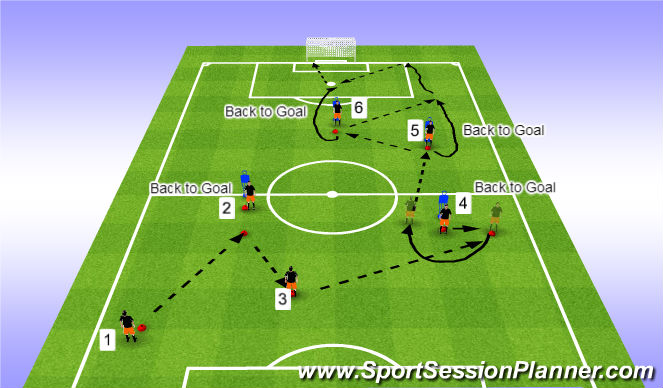 Football/Soccer Session Plan Drill (Colour): Turn in Back to Goal