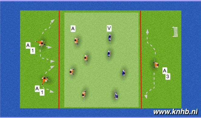 Hockey Session Plan Drill (Colour): BB en NBB spel