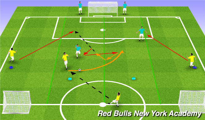Football/Soccer Session Plan Drill (Colour): Conditioned Activity (3v2) - Scenario I