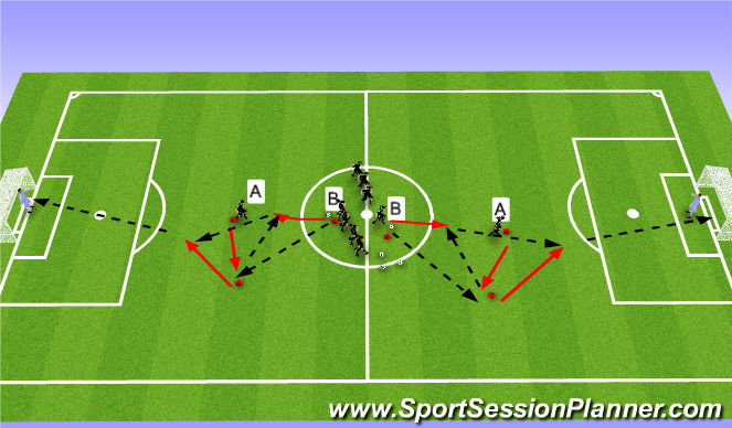 Football/Soccer Session Plan Drill (Colour): Penetrating to shoot