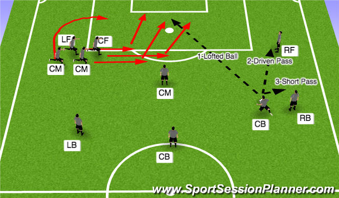 Football/Soccer Session Plan Drill (Colour): Long Free Kick