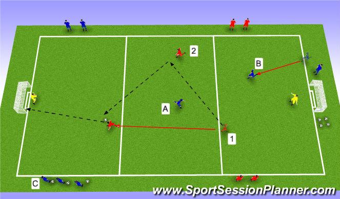 Football/Soccer Session Plan Drill (Colour): 2v1+1 delayed