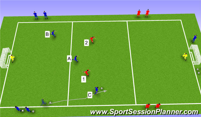 Football/Soccer Session Plan Drill (Colour): Transition 3v2