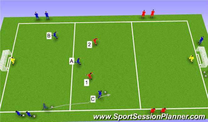 Football/Soccer Session Plan Drill (Colour): Transition 3v2