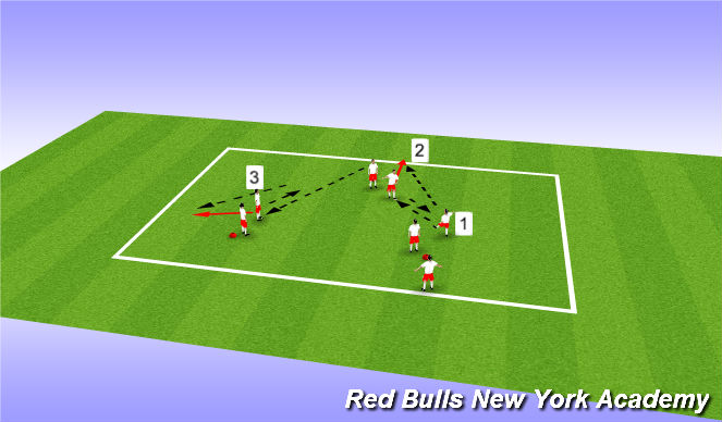 Football/Soccer Session Plan Drill (Colour): Unopposed - Progression 3