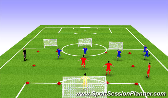 Football/Soccer Session Plan Drill (Colour): Stage 3: Goal & Counter Goal