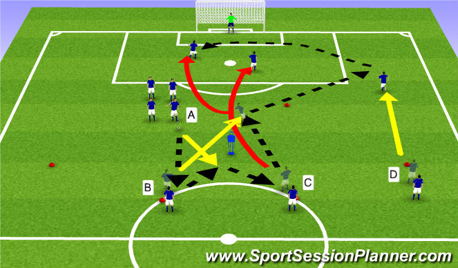 Football/Soccer Session Plan Drill (Colour): 3 man combincation to cross and finish