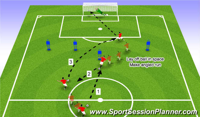 Football/Soccer Session Plan Drill (Colour): Forwards: Lay off and then angled run into box
