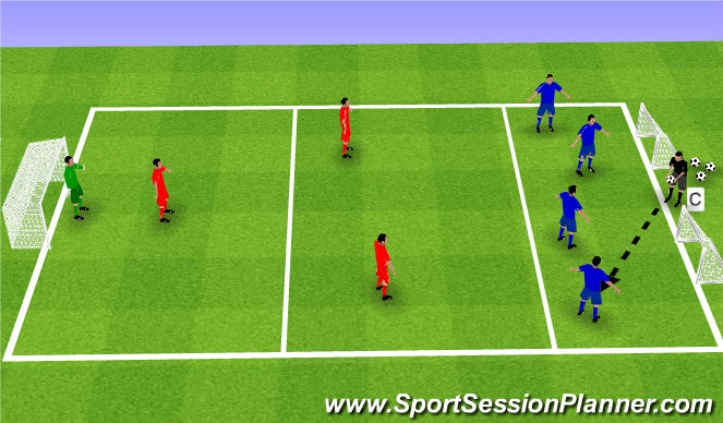 Football/Soccer Session Plan Drill (Colour): Attacking & Combination play & defending as a unit