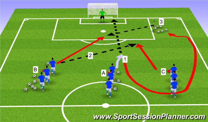 Football/Soccer Session Plan Drill (Colour): IIA. Shooting + Finishing