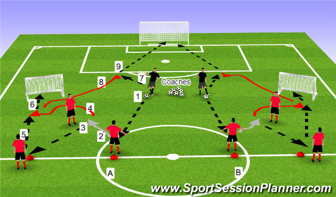 Football/Soccer Session Plan Drill (Colour): Progression Two: 2v1
