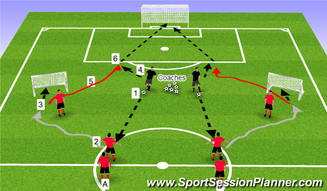 Football/Soccer Session Plan Drill (Colour): Progression One: 1v1