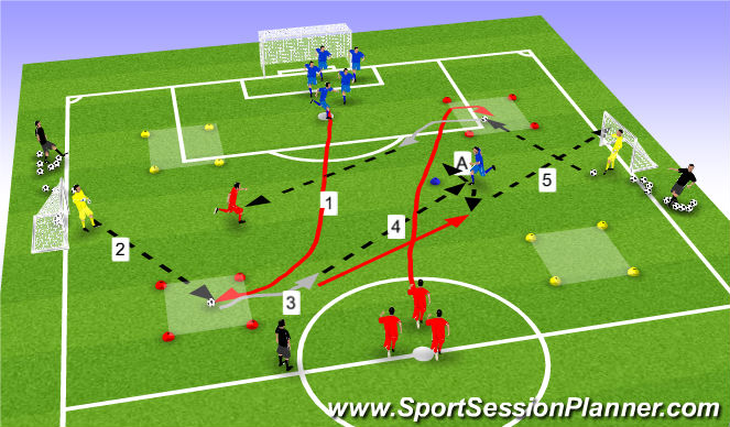 Football/Soccer Session Plan Drill (Colour): Shooting drill with a give n go