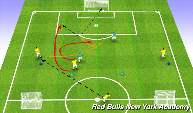 Football/Soccer Session Plan Drill (Colour): Conditioned Activity (3v2) - Scenario II