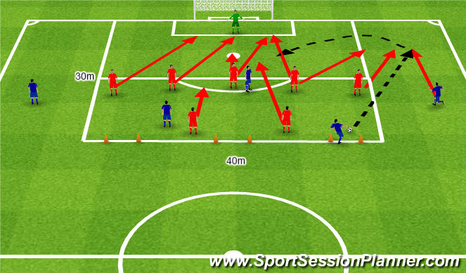 Football/Soccer Session Plan Drill (Colour): Occupy by anticipation the priveleged finishing zones. Zajmowanie właściwych miejsc w 16