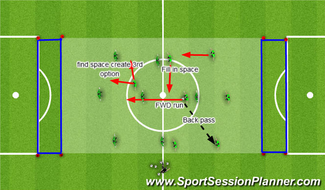 Football/Soccer Session Plan Drill (Colour): Creating Space with a Run