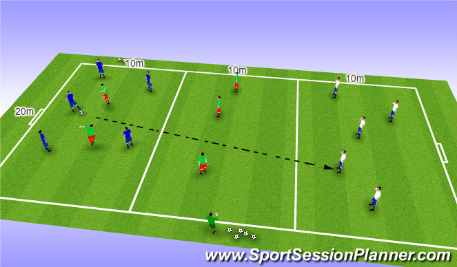 Football/Soccer Session Plan Drill (Colour): Step 4: Screening, Press and Movement