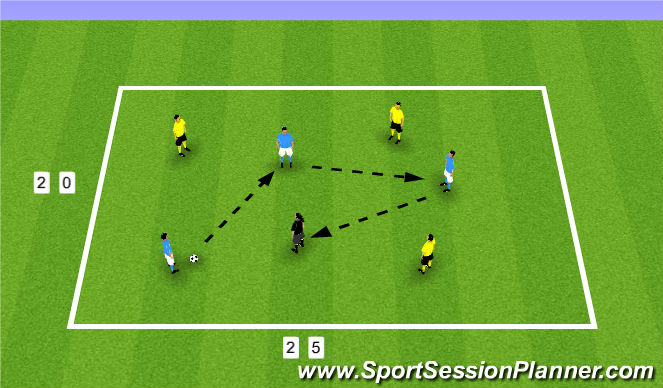 Football/Soccer Session Plan Drill (Colour): 3 vs 3 plus 1