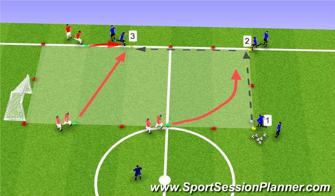 Football/Soccer Session Plan Drill (Colour): 3v3 Organized Press
