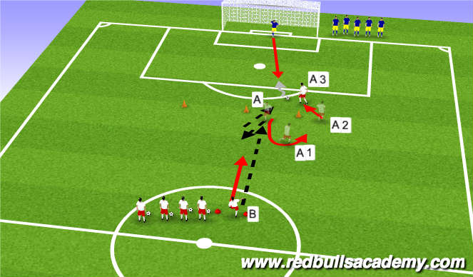 Football/Soccer Session Plan Drill (Colour): Combination Pattern I