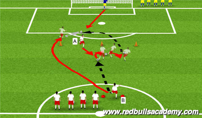 Football/Soccer Session Plan Drill (Colour): Combination Pattern III