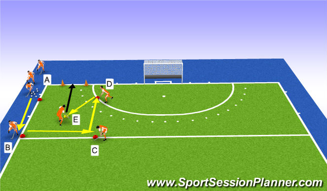Hockey Session Plan Drill (Colour): passing en scoring