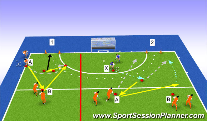 Hockey Session Plan Drill (Colour): duel 1v1 en 2v1