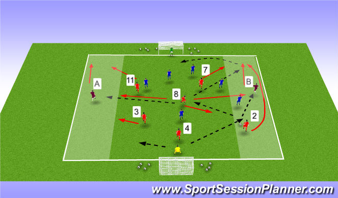 Football/Soccer Session Plan Drill (Colour): 7 v 7 Wide Play Attacking