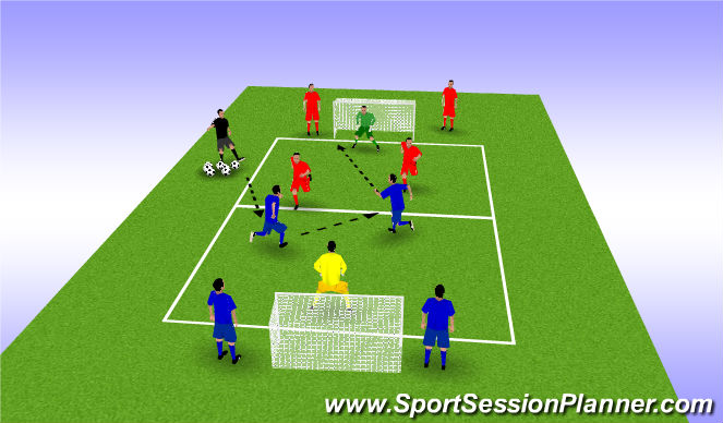 Football/Soccer Session Plan Drill (Colour): 3 v 3 - Multiple Shots on Goal