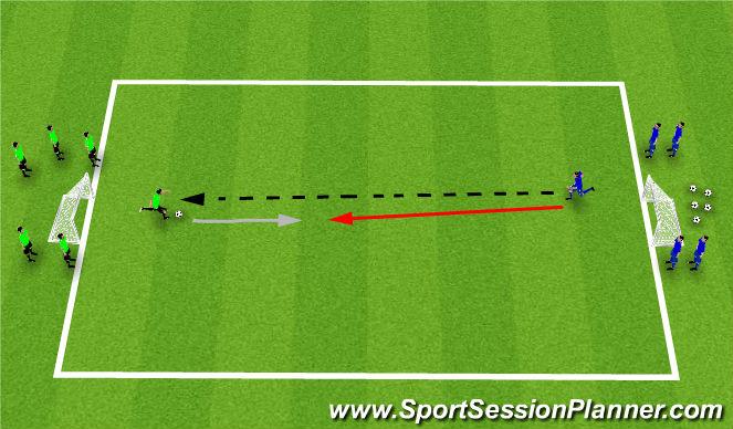 Football/Soccer Session Plan Drill (Colour): 1v1 & 2v2 Defending