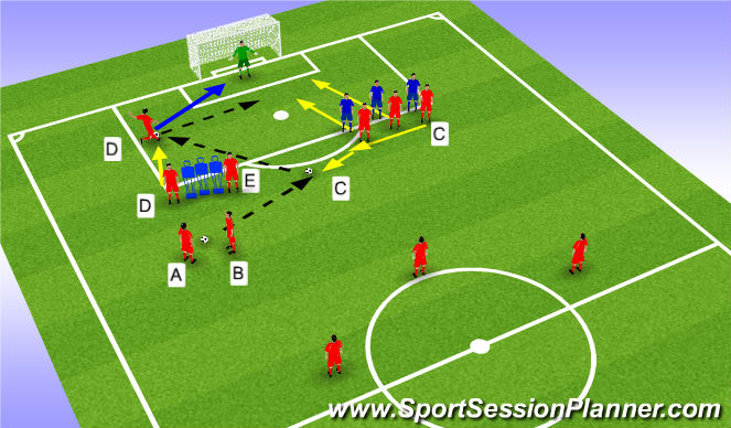 Football/Soccer Session Plan Drill (Colour): Indirect free kick - Outside the Box