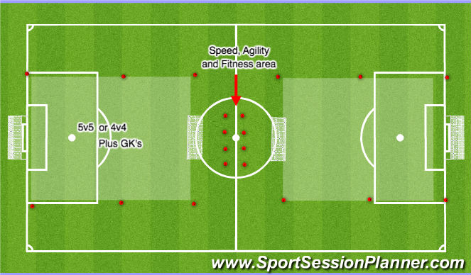 Football/Soccer Session Plan Drill (Colour): 4v4 or 5v5 Games + GKs