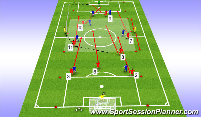 Football/Soccer Session Plan Drill (Colour): Progression 3