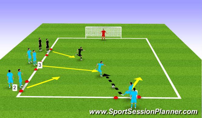 Football/Soccer Session Plan Drill (Colour): 3v1 overload