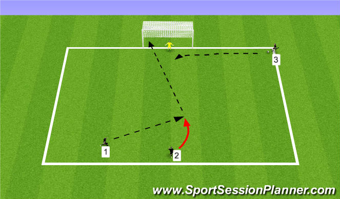 Football/Soccer Session Plan Drill (Colour): Shot then Cross and Finish