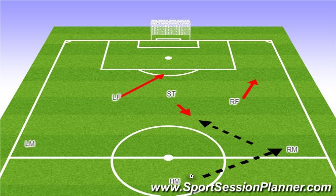 Football/Soccer Session Plan Drill (Colour): IIB. Forward Runs