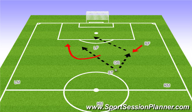 Football/Soccer Session Plan Drill (Colour): Striker in posession of ball facing back line