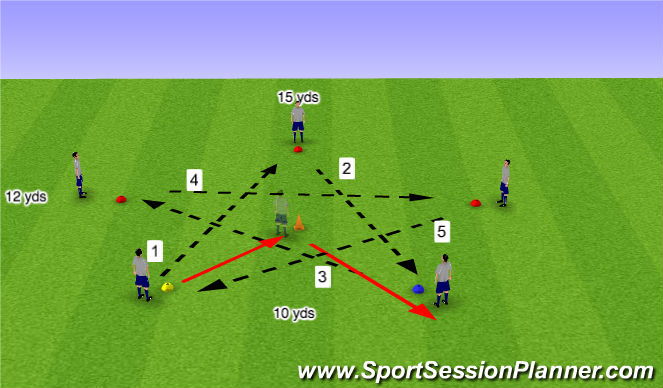Football/Soccer Session Plan Drill (Colour): Barcelona passing pattern