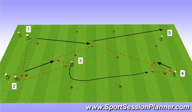 Football/Soccer Session Plan Drill (Colour): 3rd man (near)