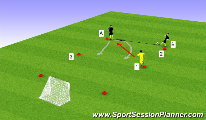 Football/Soccer Session Plan Drill (Colour): 1v1 with Def awareness