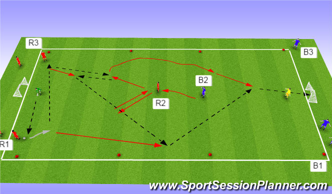 Football/Soccer Session Plan Drill (Colour): 3rd man 3v1