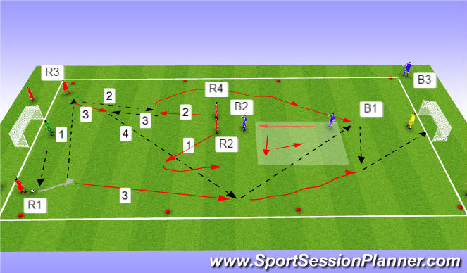 Football/Soccer Session Plan Drill (Colour): 3rd man 4v2