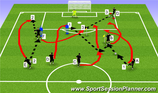 Football/Soccer Session Plan Drill (Colour): 3 shot multi-phase