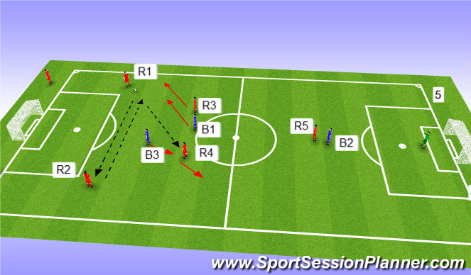 Football/Soccer Session Plan Drill (Colour): 3rd man linked with 3+defenders