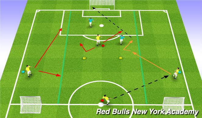 Football/Soccer Session Plan Drill (Colour): Fully Opposed (3v2)