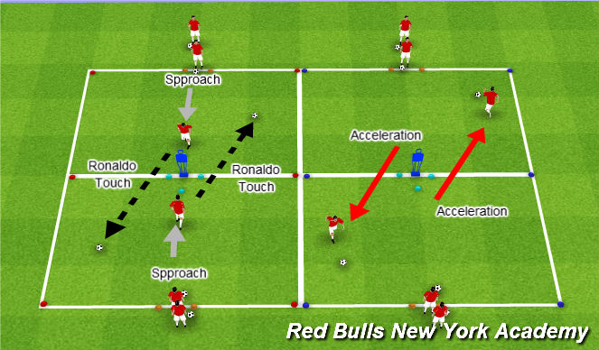 Football/Soccer Session Plan Drill (Colour): Repetition