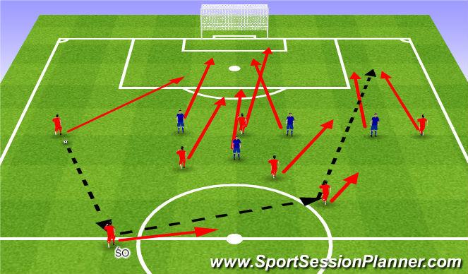 Football/Soccer Session Plan Drill (Colour): Crossing under favourable conditions. Wrzucenie piłki i wykończenie akcji.